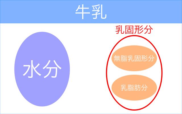 牛乳に含まれる成分の図